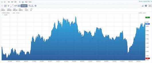 Evolution du prix du cuivre sur 5 ans