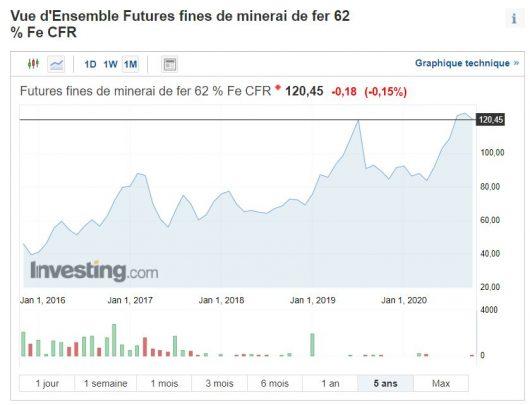 Prix du fer à la tonne sur 5 ans (en dollar USD)